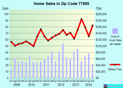 Zip code 77905 (Victoria, Texas) real estate house value trends