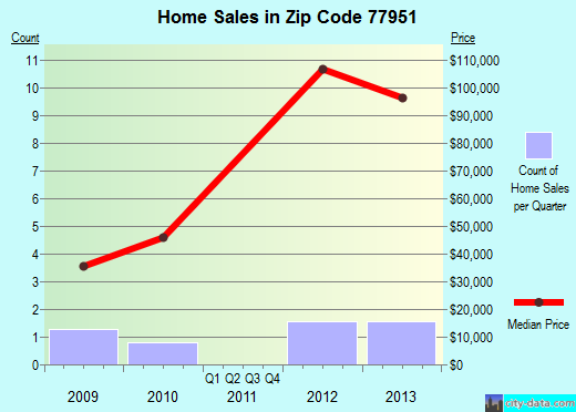 Zip code 77951 (Bloomington, Texas) real estate house value trends