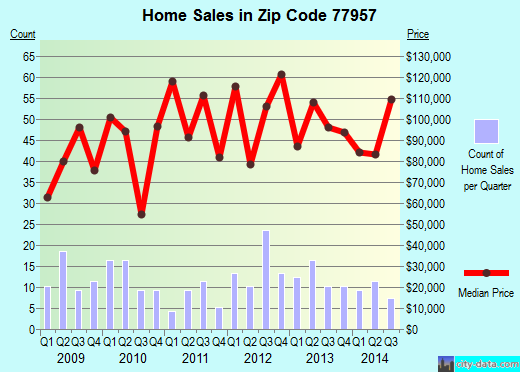 Zip code 77957 (EDNA, Texas) real estate house value trends