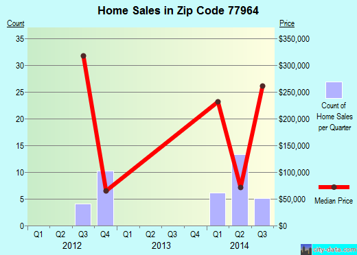 Zip code 77964 (Hallettsville, Texas) real estate house value trends