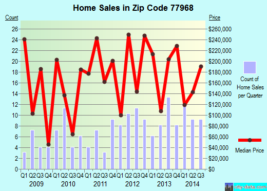 Zip code 77968 (Inez, Texas) real estate house value trends