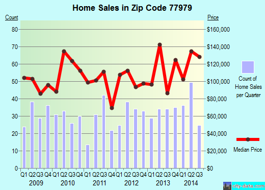 Zip code 77979 (Port Lavaca, Texas) real estate house value trends