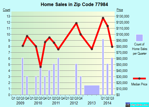 Zip code 77984 (Shiner, Texas) real estate house value trends