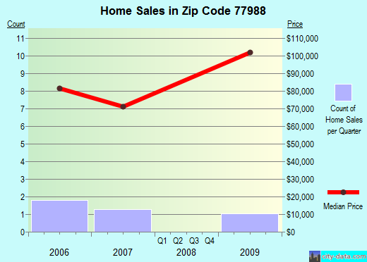 Zip code 77988 (, Texas) real estate house value trends