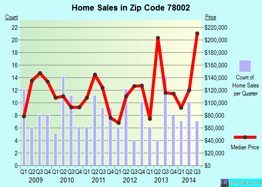 Zip code 78002 (San Antonio, TX) real estate house value trends