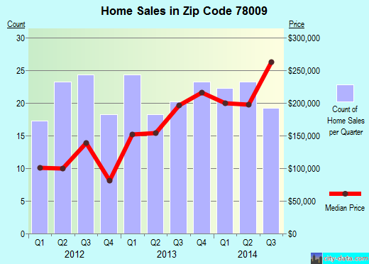 Zip code 78009 (Castroville, Texas) real estate house value trends