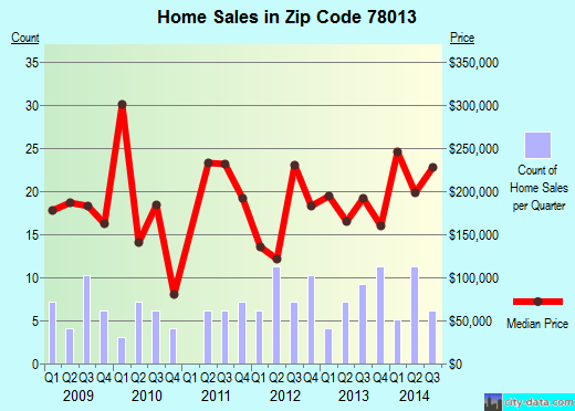 Zip code 78013 (Comfort, Texas) real estate house value trends