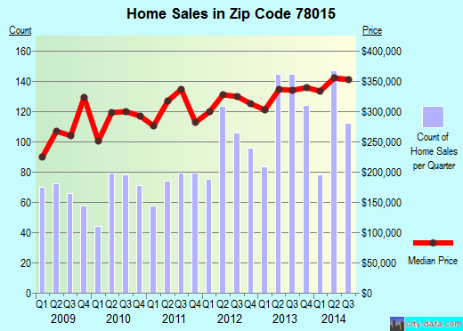 Zip code 78015 (San Antonio, TX) real estate house value trends