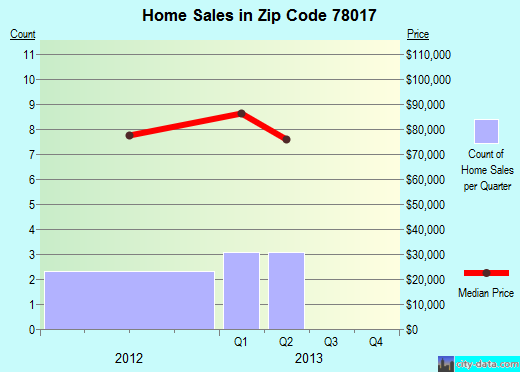 Zip code 78017 (Dilley, Texas) real estate house value trends