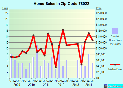 Zip code 78022 (George West, Texas) real estate house value trends