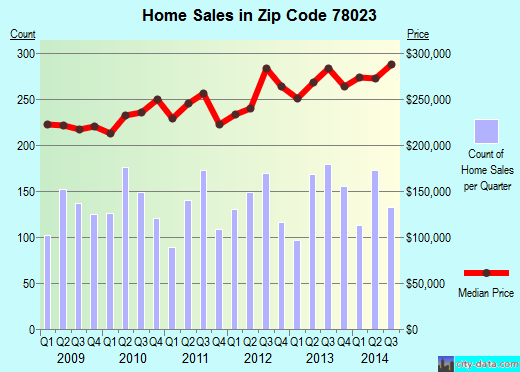 Zip code 78023 (Helotes, TX) real estate house value trends