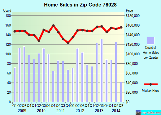 Zip code 78028 (Kerrville, Texas) real estate house value trends