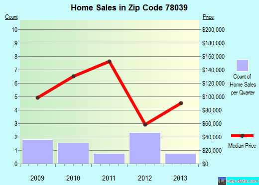 Zip code 78039 (LaCoste, Texas) real estate house value trends
