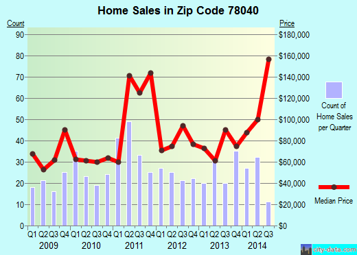 Zip code 78040 (Laredo, Texas) real estate house value trends