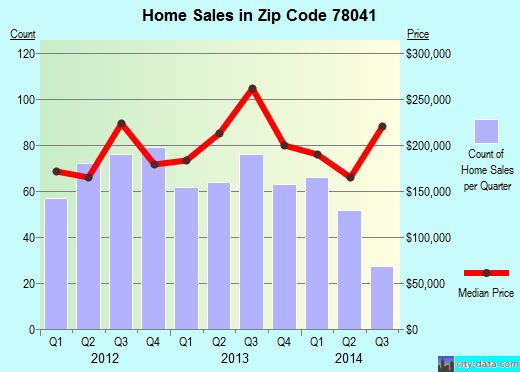 Zip code 78041 (Laredo, Texas) real estate house value trends