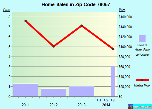 Zip code 78057 (Moore, Texas) real estate house value trends