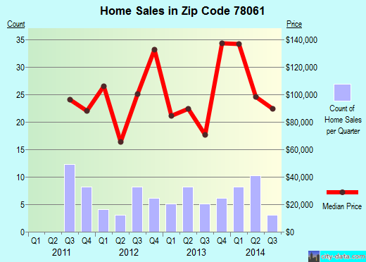 Zip code 78061 (Pearsall, Texas) real estate house value trends