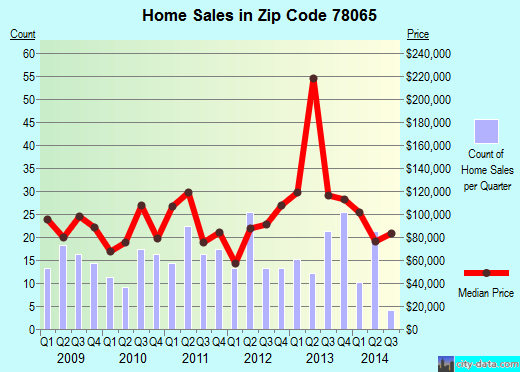 Zip code 78065 (Poteet, Texas) real estate house value trends