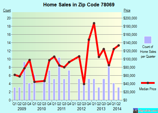 Zip code 78069 (Somerset, TX) real estate house value trends