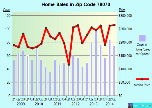 Zip code 78070 (Canyon Lake, Texas) real estate house value trends