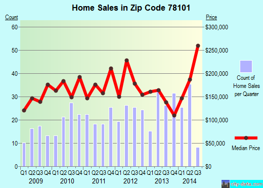 Zip code 78101 (San Antonio, TX) real estate house value trends