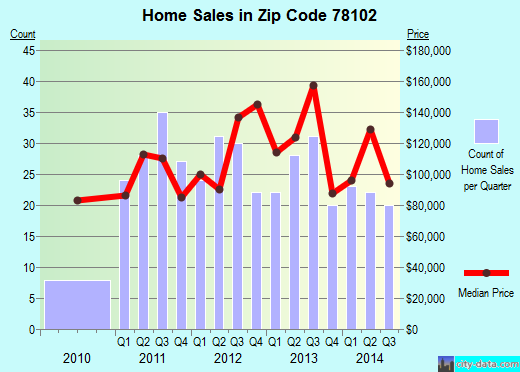 Zip code 78102 (Beeville, Texas) real estate house value trends