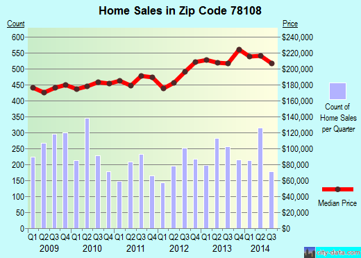 Zip code 78108 (Cibolo, Texas) real estate house value trends