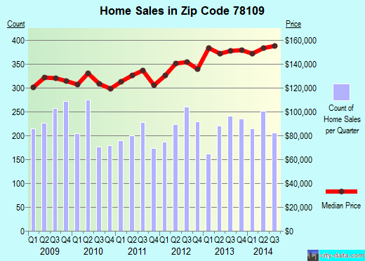Zip code 78109 (Converse, TX) real estate house value trends