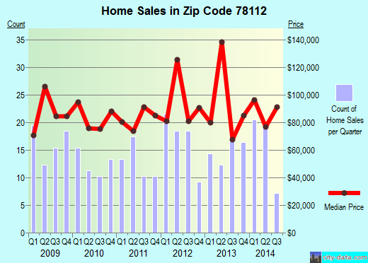 Zip code 78112 (Elmendorf, TX) real estate house value trends