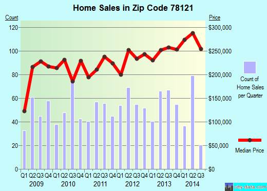 Zip code 78121 (La Vernia, Texas) real estate house value trends