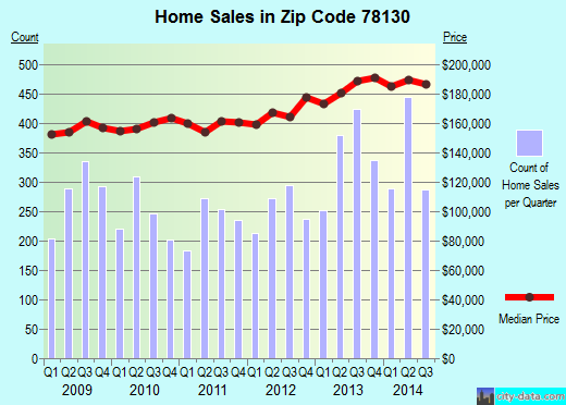 Zip code 78130 (NEW BRAUNFELS, Texas) real estate house value trends