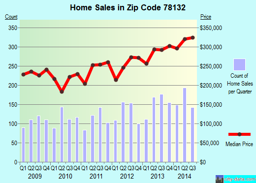 Zip code 78132 (Canyon Lake, Texas) real estate house value trends
