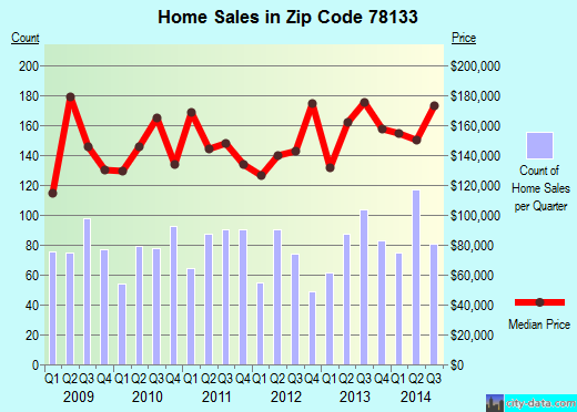 Zip code 78133 (Canyon Lake, Texas) real estate house value trends