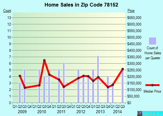 Zip code 78152 (San Antonio, TX) real estate house value trends