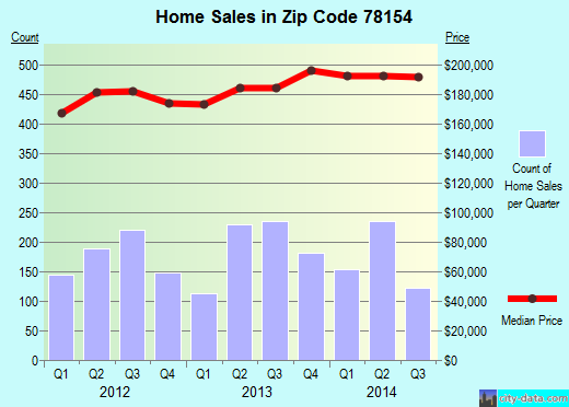 Zip code 78154 (Schertz, Texas) real estate house value trends