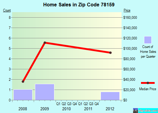Zip code 78159 (Smiley, Texas) real estate house value trends