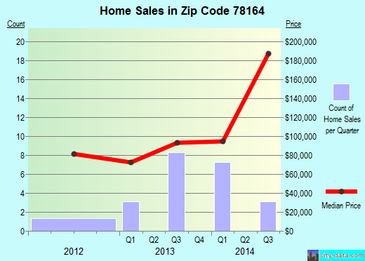 Zip code 78164 (Yorktown, Texas) real estate house value trends