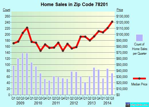 Zip code 78201 (San Antonio, TX) real estate house value trends