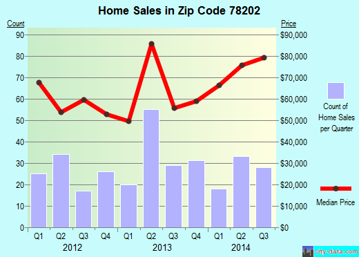 Zip code 78202 (San Antonio, TX) real estate house value trends