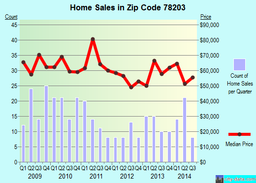Zip code 78203 (San Antonio, TX) real estate house value trends
