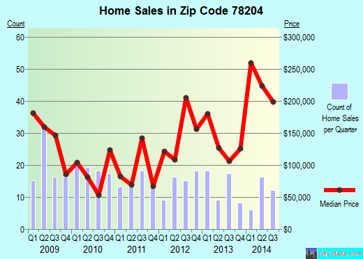 Zip code 78204 (San Antonio, TX) real estate house value trends