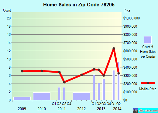 Zip code 78205 (San Antonio, Texas) real estate house value trends