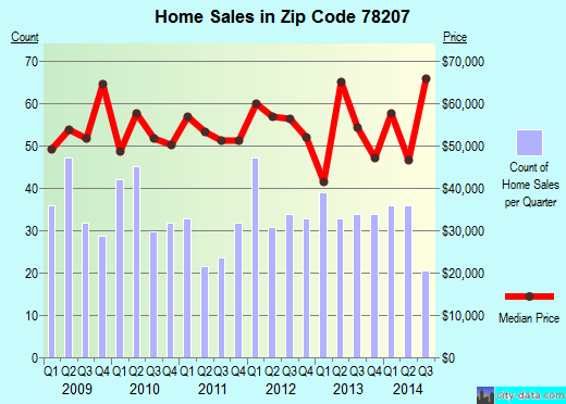 Zip code 78207 (San Antonio, TX) real estate house value trends