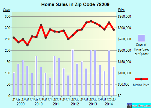 Zip code 78209 (San Antonio, Texas) real estate house value trends