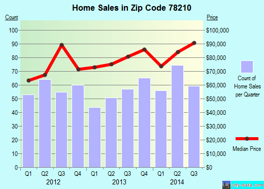 Zip code 78210 (San Antonio, Texas) real estate house value trends