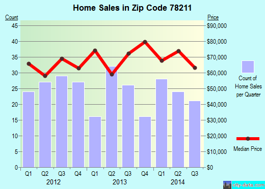 Zip code 78211 (San Antonio, Texas) real estate house value trends