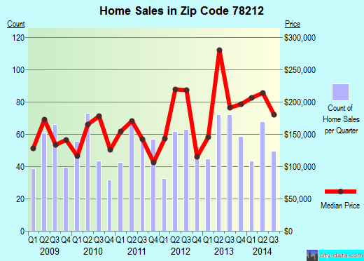 Zip code 78212 (San Antonio, TX) real estate house value trends