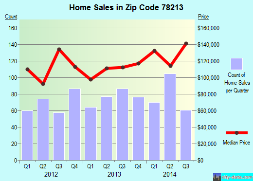 Zip code 78213 (San Antonio, TX) real estate house value trends