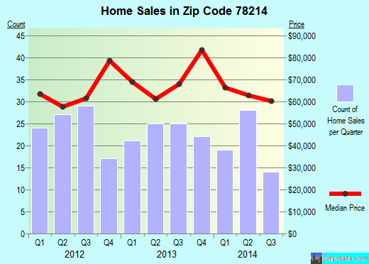 Zip code 78214 (SAN ANTONIO, Texas) real estate house value trends