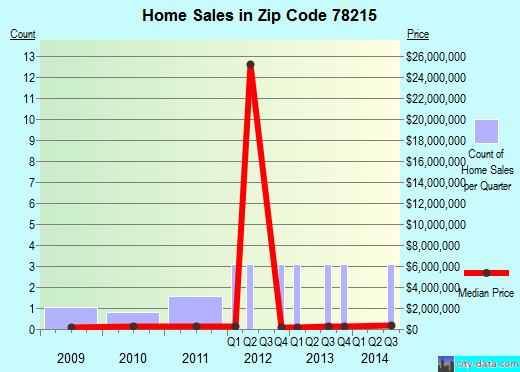 Zip code 78215 (San Antonio, Texas) real estate house value trends